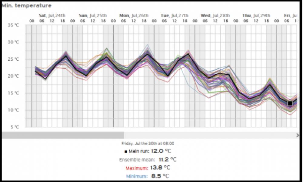 Previsão de temperaturas na próxima semana em Vilhena / Imagem: Daniel Panobianco